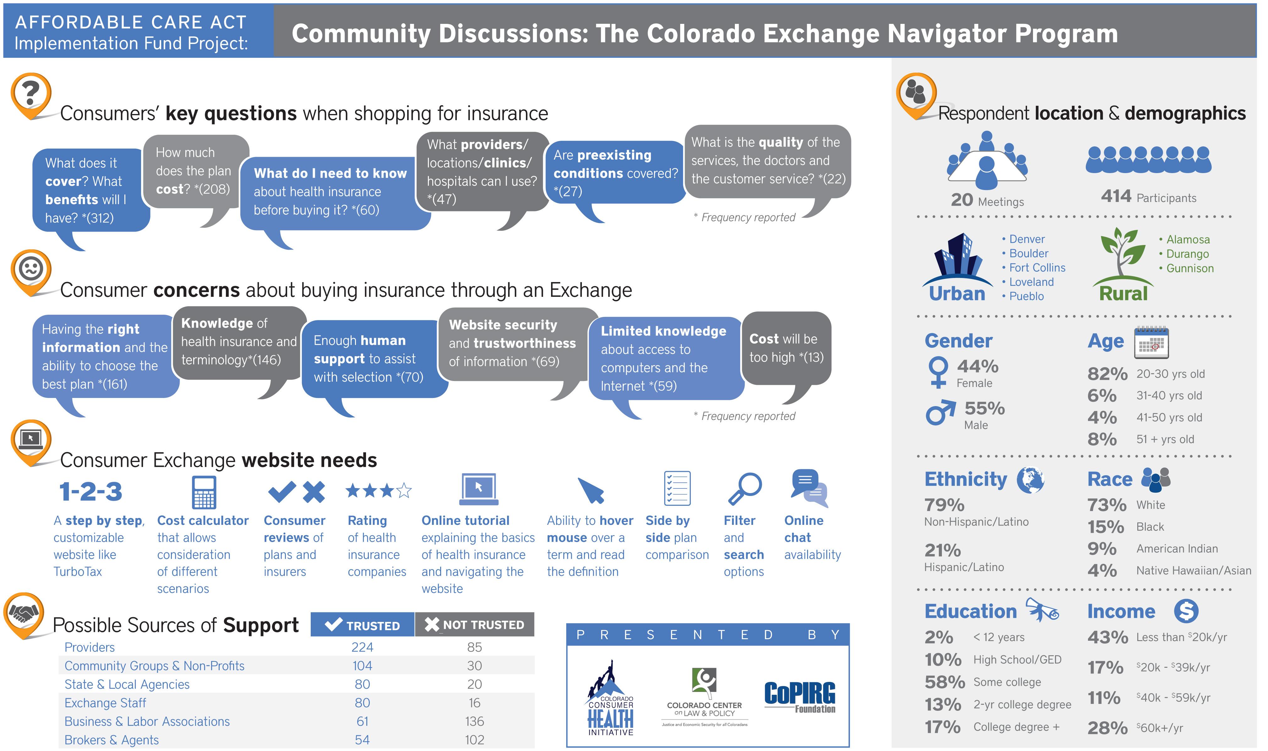 Colorado Health Insurance >> Health Care News Roundup Family Voices Colorado